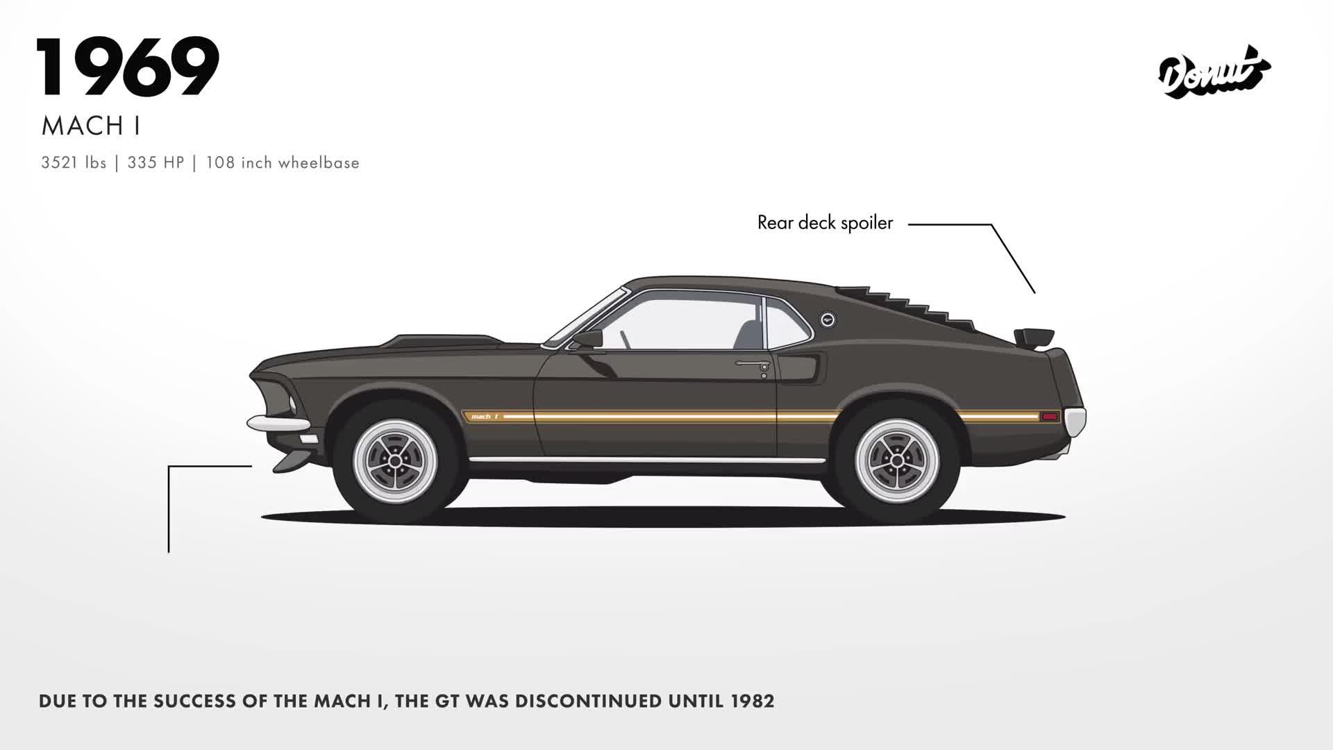 Hành trình thay đổi của Ford Mustang từ giữa năm 1964 đến nay