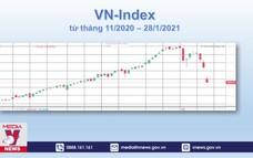 Thị trường chứng khoán ngày 28/1 giảm mạnh nhất lịch sử