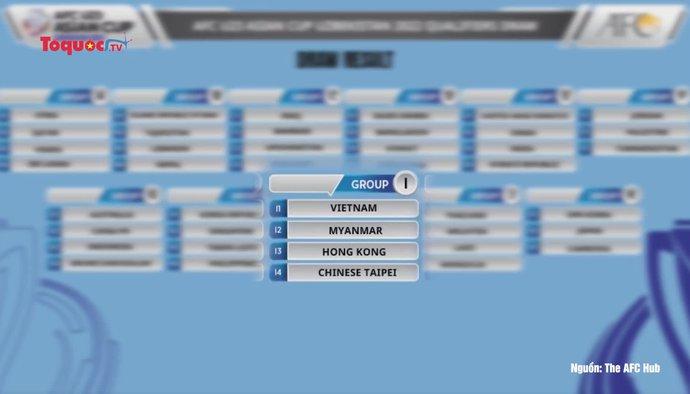Việt Nam đối đầu với các đối thủ khá dễ chịu tại Vòng loại U23 châu Á 2022